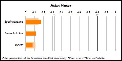 Asian Meter