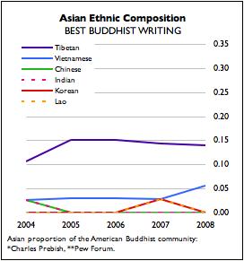 Asian Meter: Ethnicities