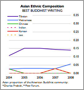 Asian Meter: Ethnicities