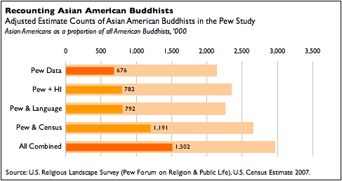 Recounting Asian American Buddhists