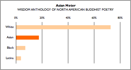 Wisdom Anthology Demographic Breakdown